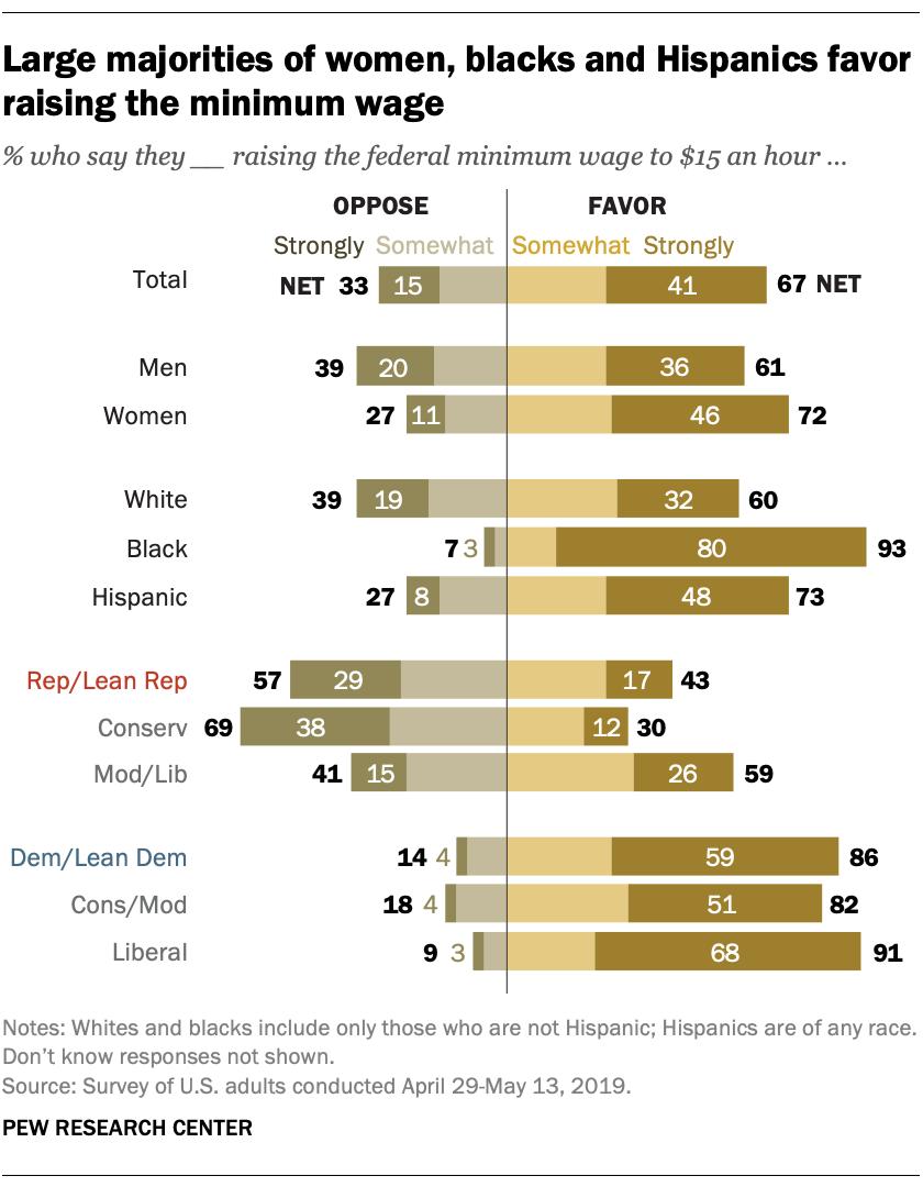 Large majorities of women, blacks and Hispanics favor raising the minimum wage