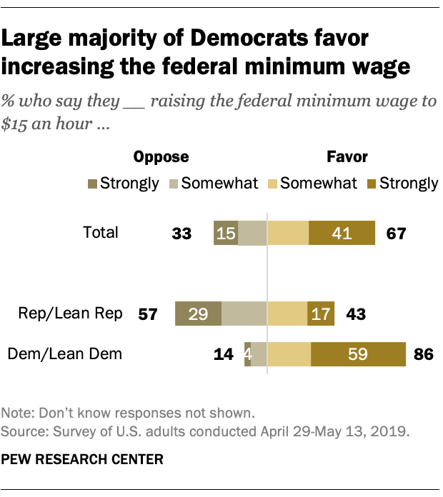 Large majority of Democrats favor increasing the federal minimum wage