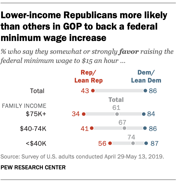 Two Thirds Of Americans Favor A 15 Federal Minimum Wage Pew