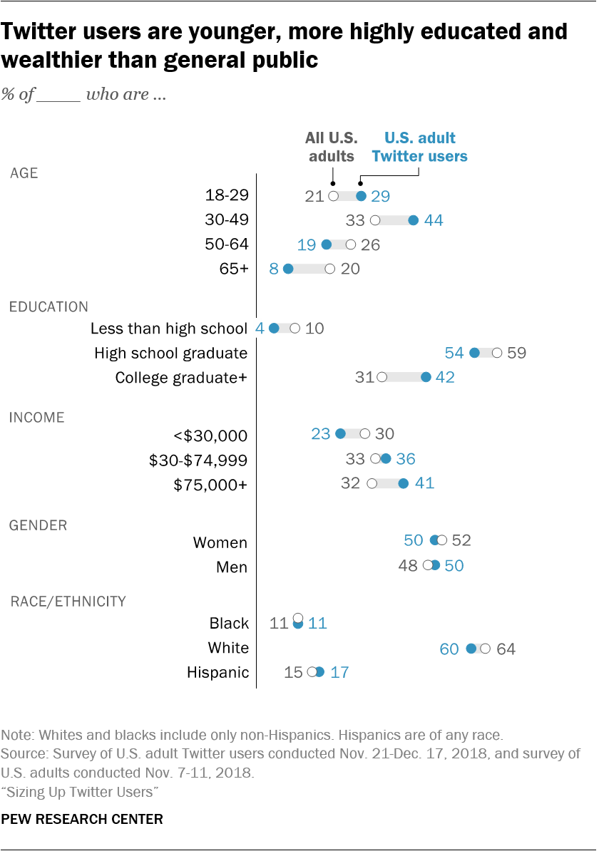 Twitter users are younger, more highly educated and wealthier than general public