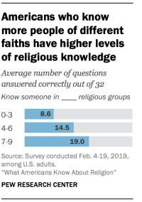 Americans who know more people of different faiths have higher levels of religious knowledge