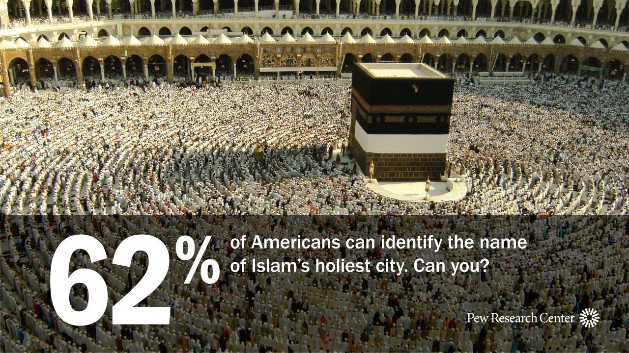 U S  Religious Knowledge Quiz | Pew Research Center
