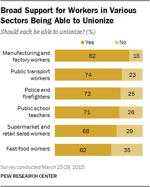 Broad Support for Workers in Various Sectors Being Able to Unionize
