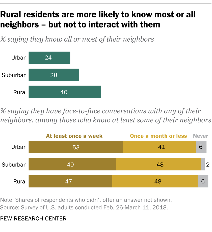 Rural residents are more likely to know most or all neighbors – but not to interact with them