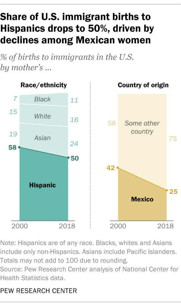 Share of U.S. immigrant births to Hispanics drops 50%, driven by declines among Mexican women
