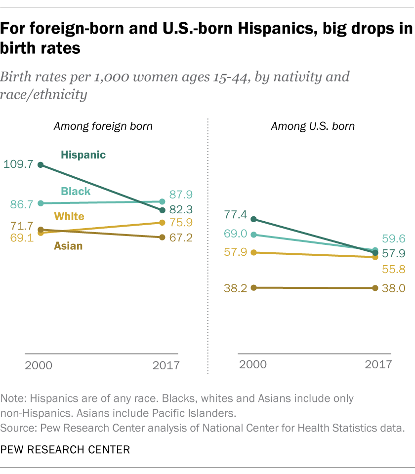 For foreign-born and U.S.-born Hispanics, big drops in birth rates