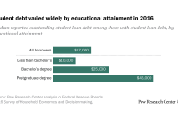 Student debt varied widely by educational attainment in 2016