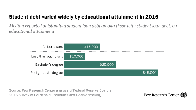 5 Facts About Student Loans Pew Research Center
