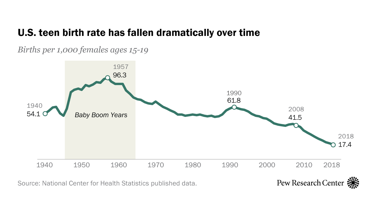 Why is the U.S. teen birth rate falling?