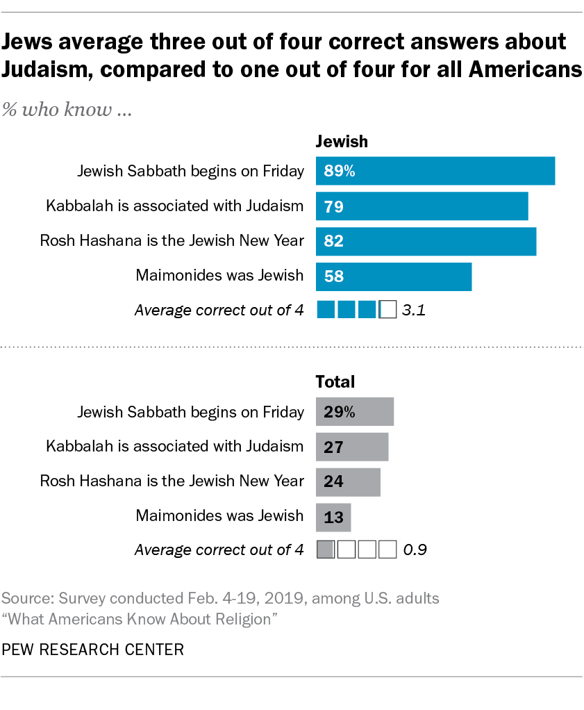Jews average three out of four correct answers about Judaism, compared to one out of four for all Americans