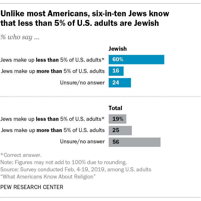 Unlike most Americans, six-in-ten Jews know than less than 5% of U.S. adults are Jewish