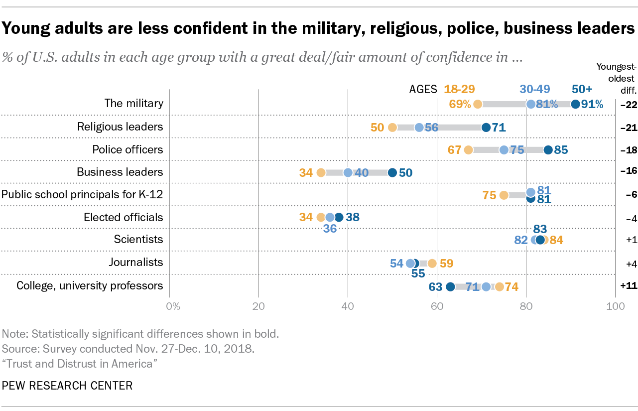 Young adults are less confident in the military, religious, police, business leaders