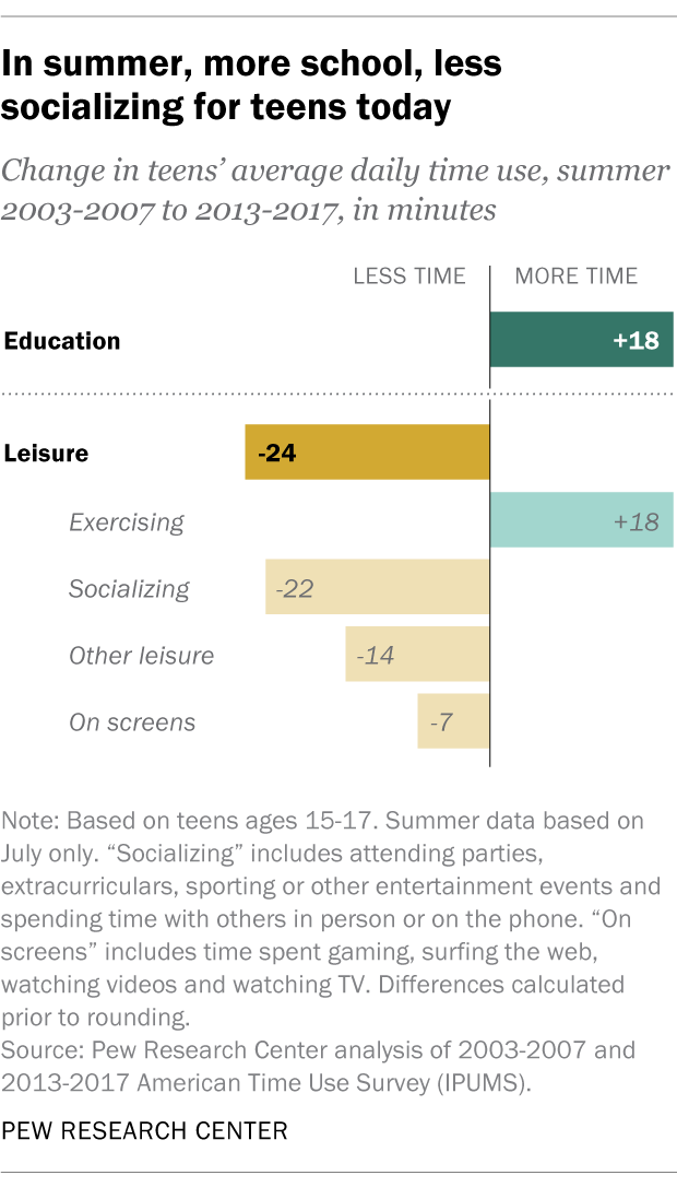 In summer, more school, less socializing for teens today