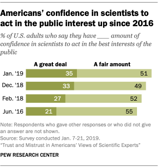 Americans' confidence in scientists to act in the public interest up since 2016