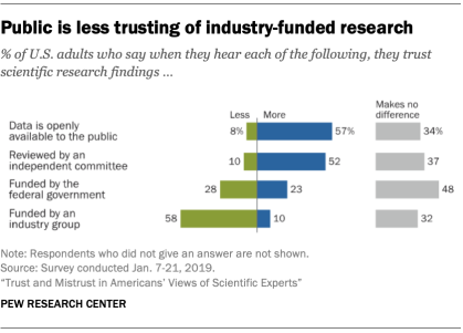Public is less trusting of industry-funded research