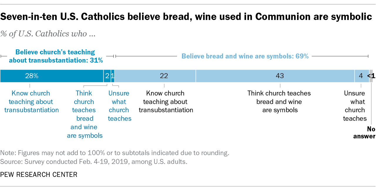 Seven-in-ten U.S. Catholics believe bread, wine used in Communion are symbolic
