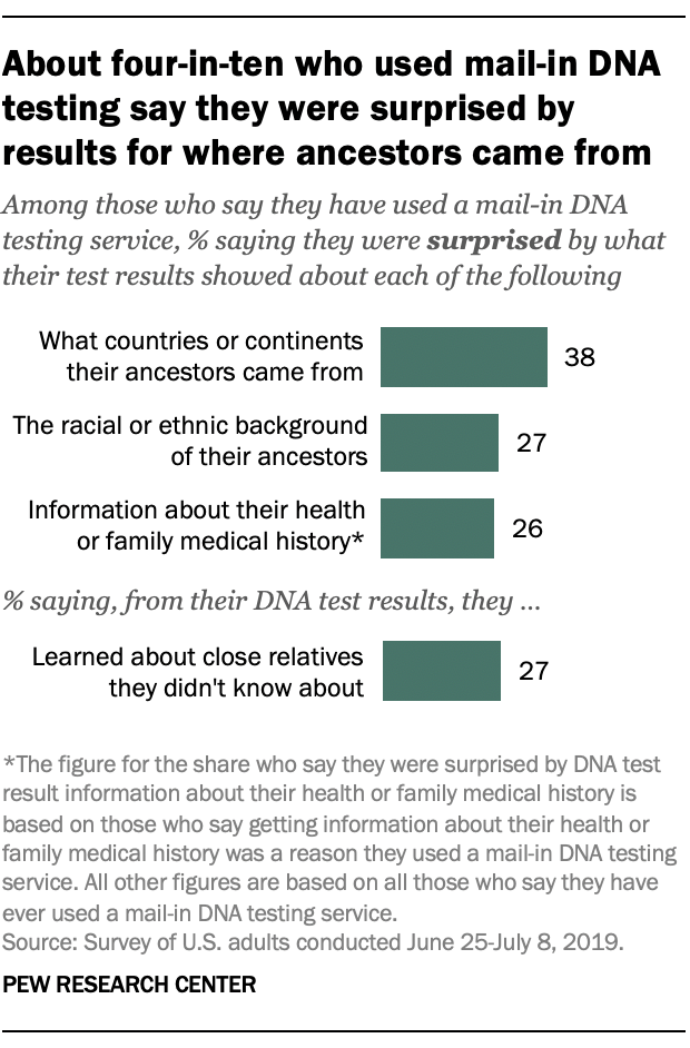 About four-in-ten who used mail-in DNA testing say they were surprised by results for where ancestors came from