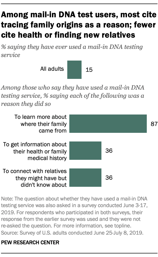 Among mail-in DNA test users most cite tracing family origins as a reason; fewer cite health or finding new relatives