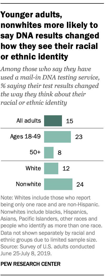 Younger adults, nonwhites more likely to say DNA results changed how they see their racial or ethnic identity