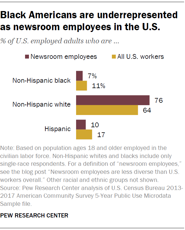 Black Americans are underrepresented as newsroom employees in the U.S.