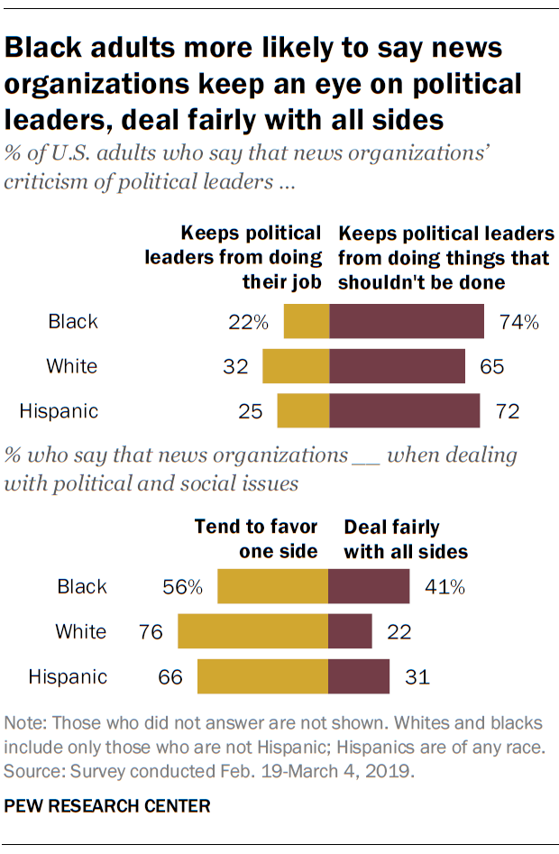Black adults more likely to say news organizations keep an eye on political leaders, deal fairly with all sides