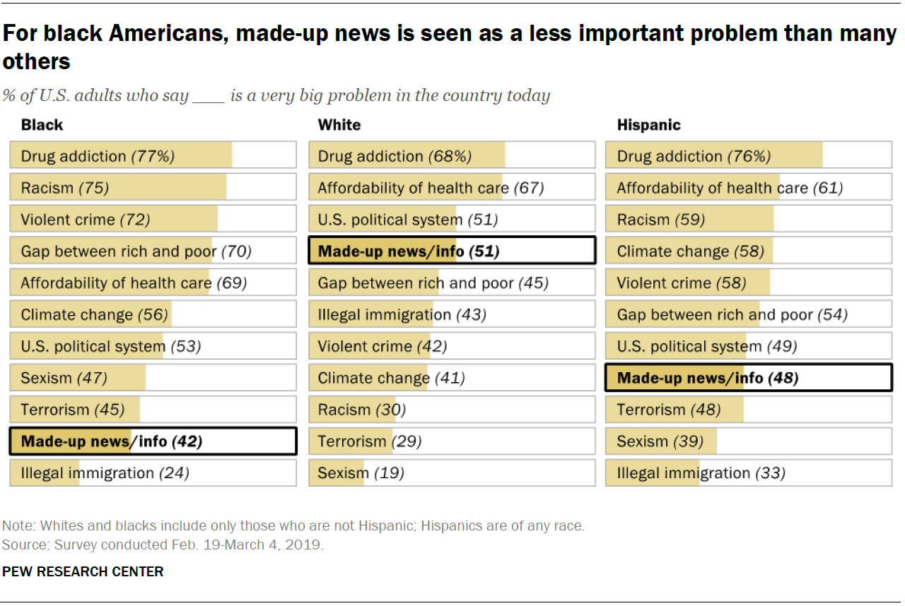 For black Americans, made-up news is seen as a less important problem than many others