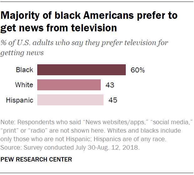 Majority of black Americans prefer to get news from television