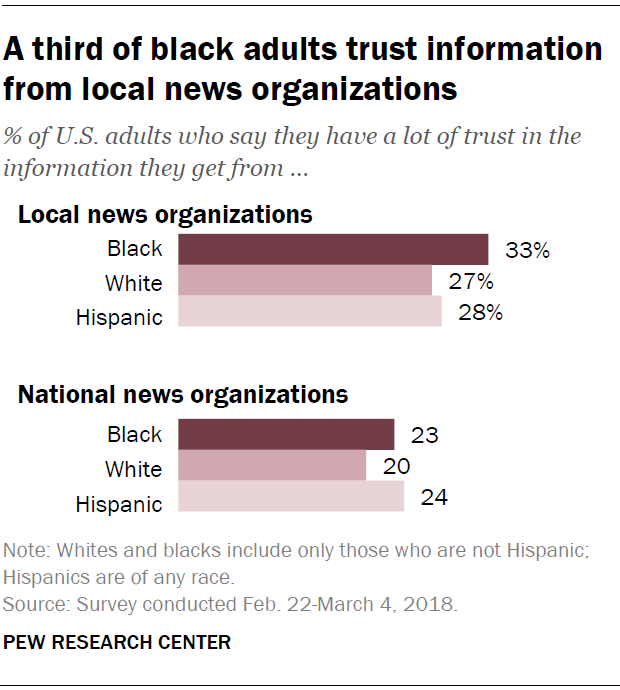 A third of black adults trust information from local news organizations