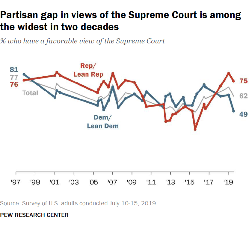 Partisan gap in views of the Supreme Court is among the widest in two decades