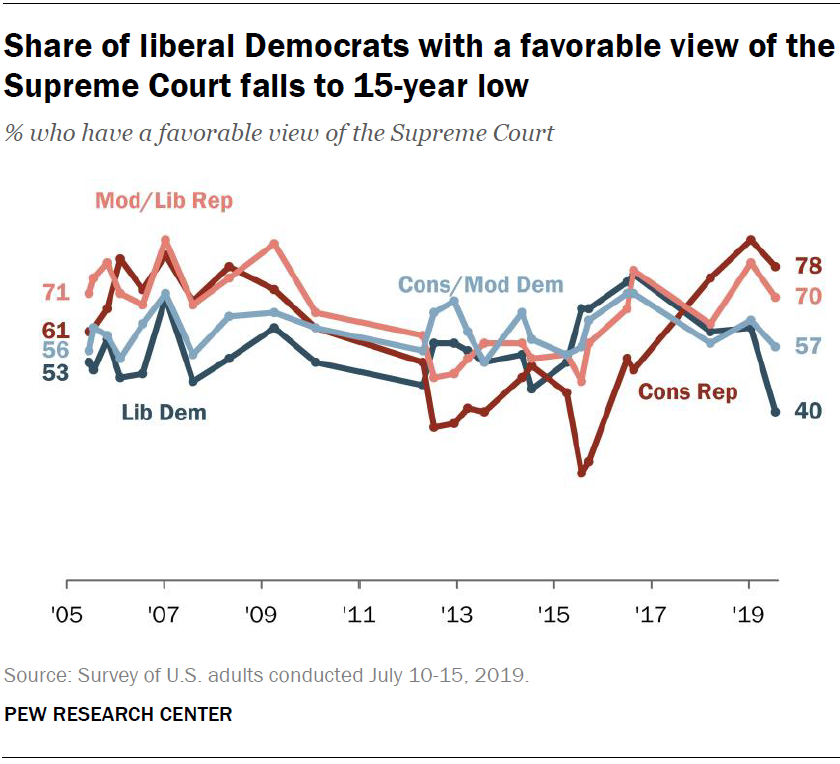 Share of liberal Democrats with a favorable view of the Supreme Court falls to 15-year low