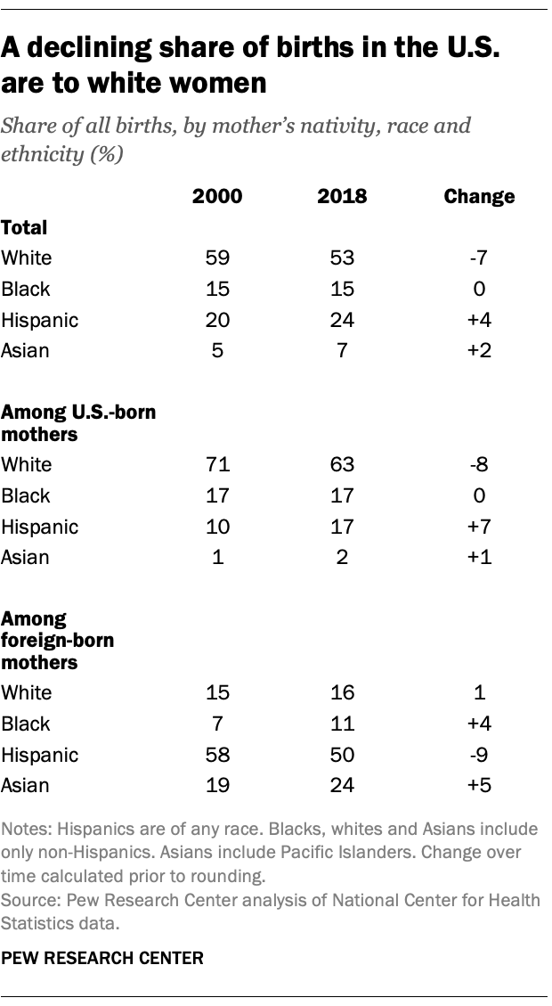 A declining share of births in the U.S. are to white women