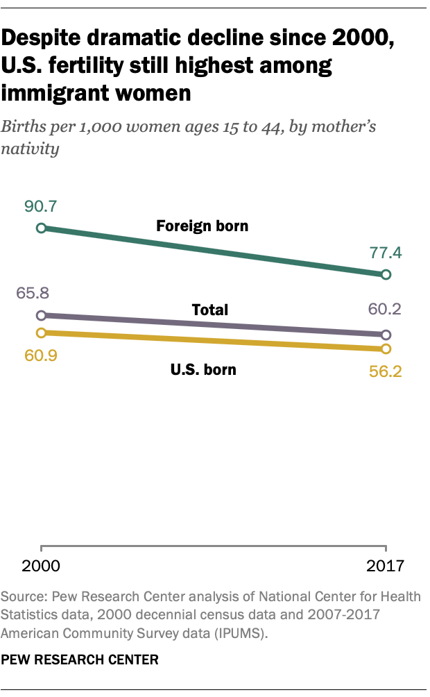 Despite dramatic decline since 2000, U.S. fertility still highest among immigrant women