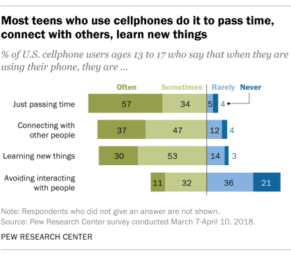 Most teens who use cellphones do it to pass time, connect with others, learn new things