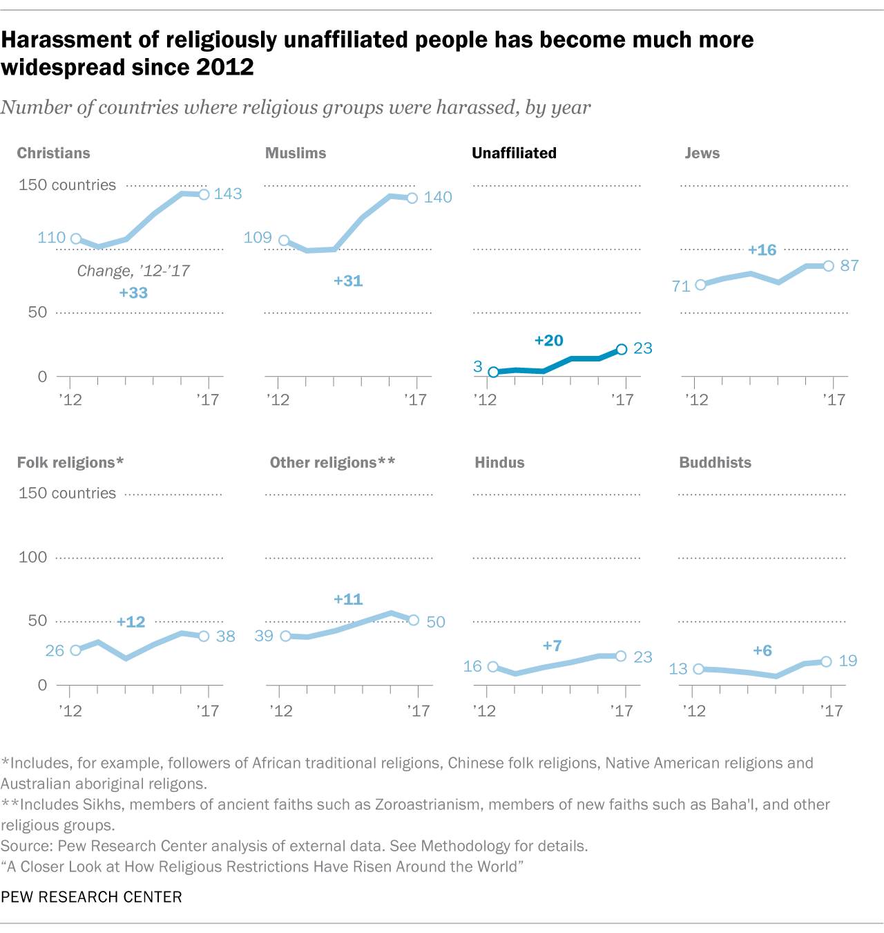 Harassment of religiously unaffiliated people has become much more widespread since 2012