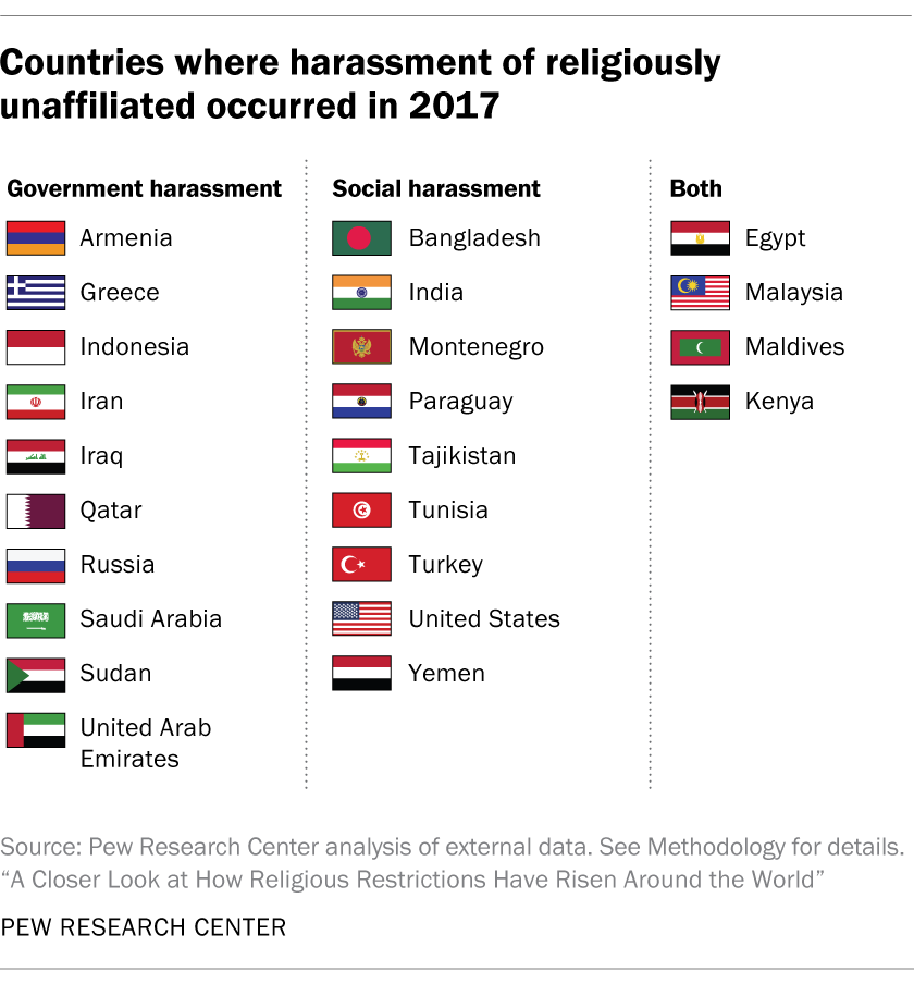 Countries where harassment of religiously unaffiliated occurred in 2017