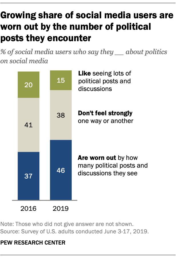 Growing share of social media users are worn out by the number of political posts they encounter