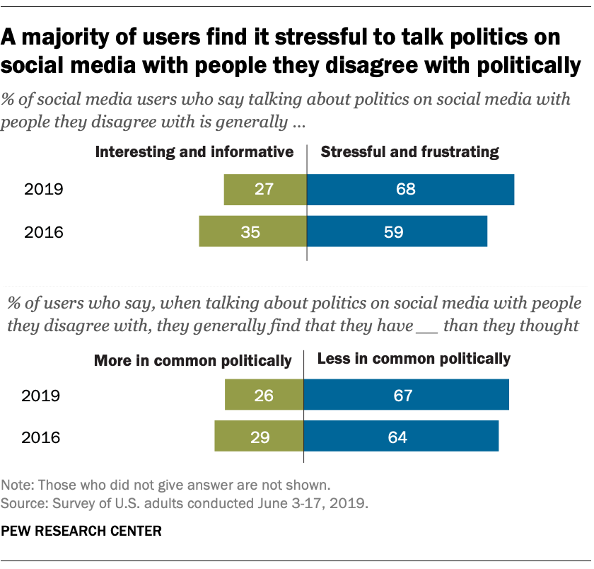 A majority of users find it stressful to talk politics on social media with people they disagree with politically