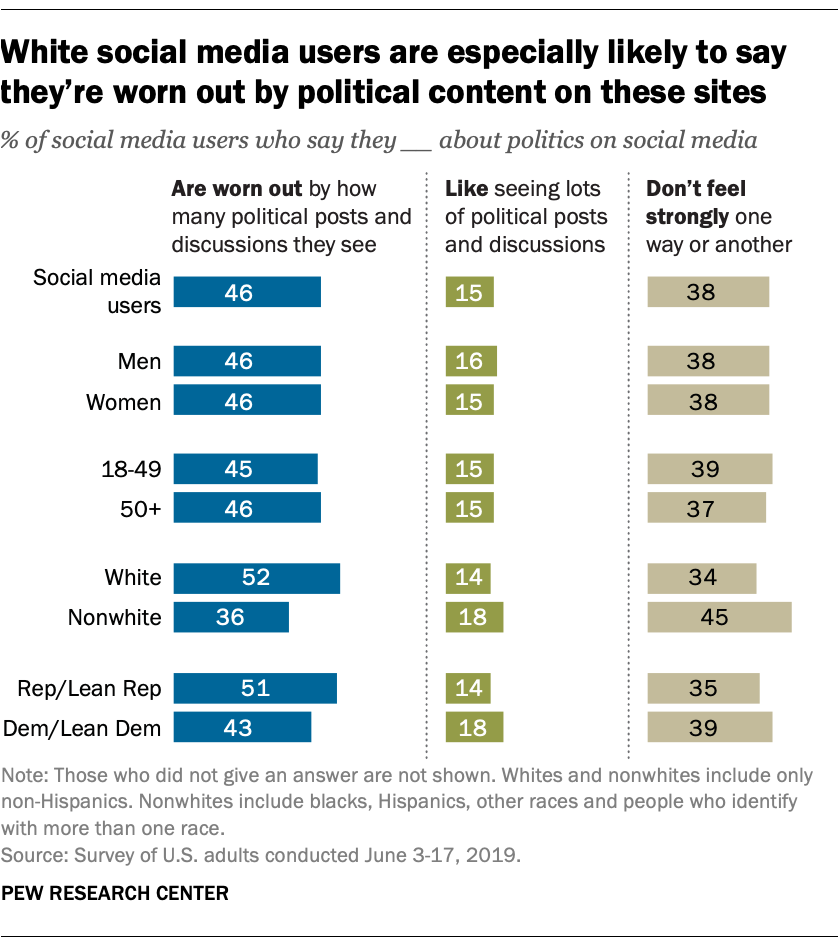 White social media users are especially likely to say they're worn out by political content on these sites