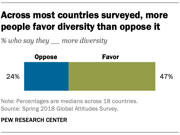 Across most countries surveyed, more people favor diversity than oppose it