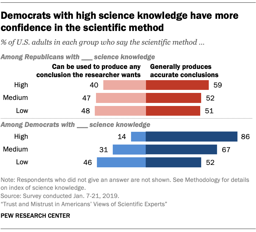 Democrats with high science knowledge have more confidence in the scientific method