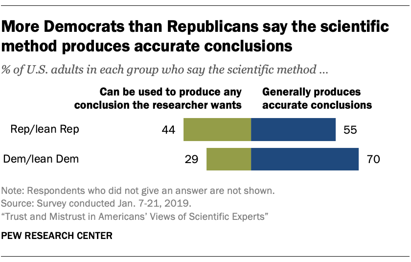 More Democrats than Republicans say the scientific method produces accurate conclusions