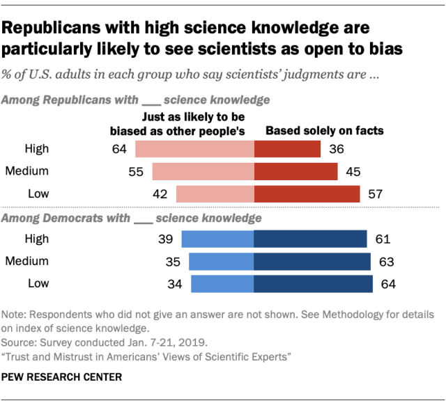 Republicans with high science knowledge are particularly