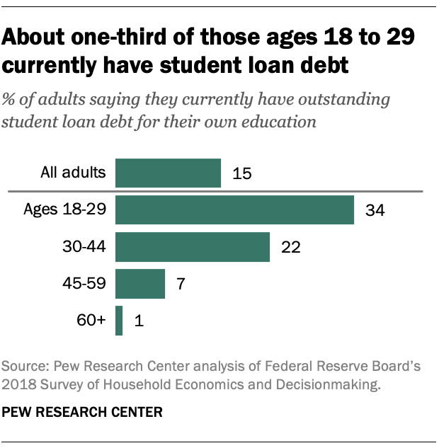 About one-third of those ages 18 to 29 currently have student loan debt