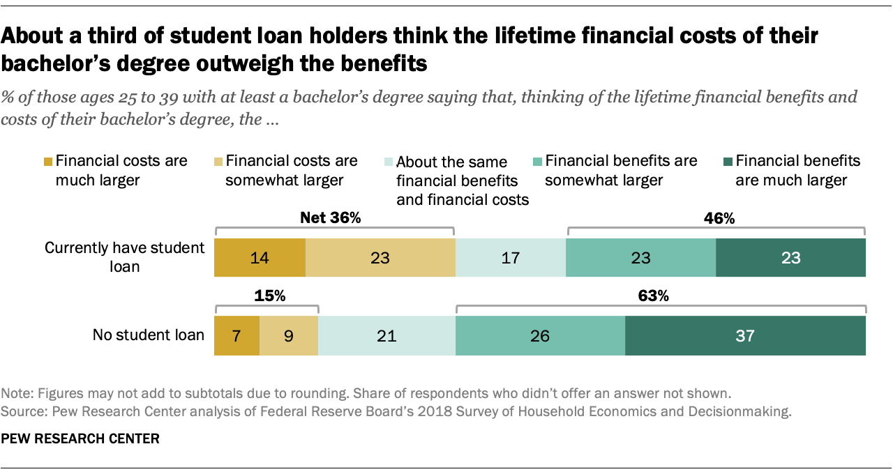 About a third of student loan holders think the lifetime financial costs of their bachelor's degree outweigh the benefits