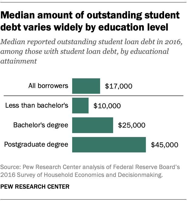 Median amount of outstanding student debt varies widely by education level