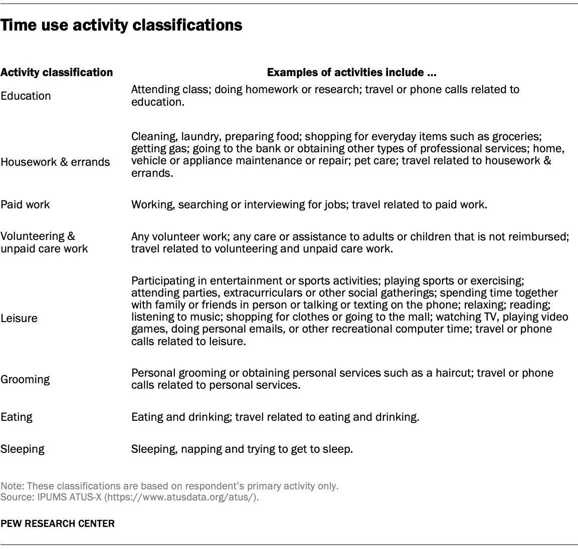 Time use activity classifications