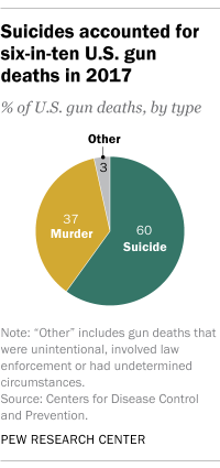 Suicides accounted for six-in-ten U.S. gun deaths in 2017