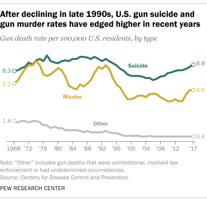 After declining in late 1990s, U.S. gun suicide and gun murder rates have edged higher in recent years