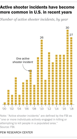Active shooter incident have become more common in U.S. in recent years