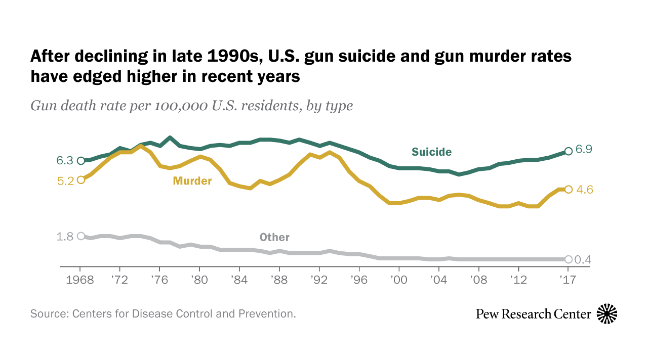 Gun deaths in the U S : 10 key questions answered | Pew